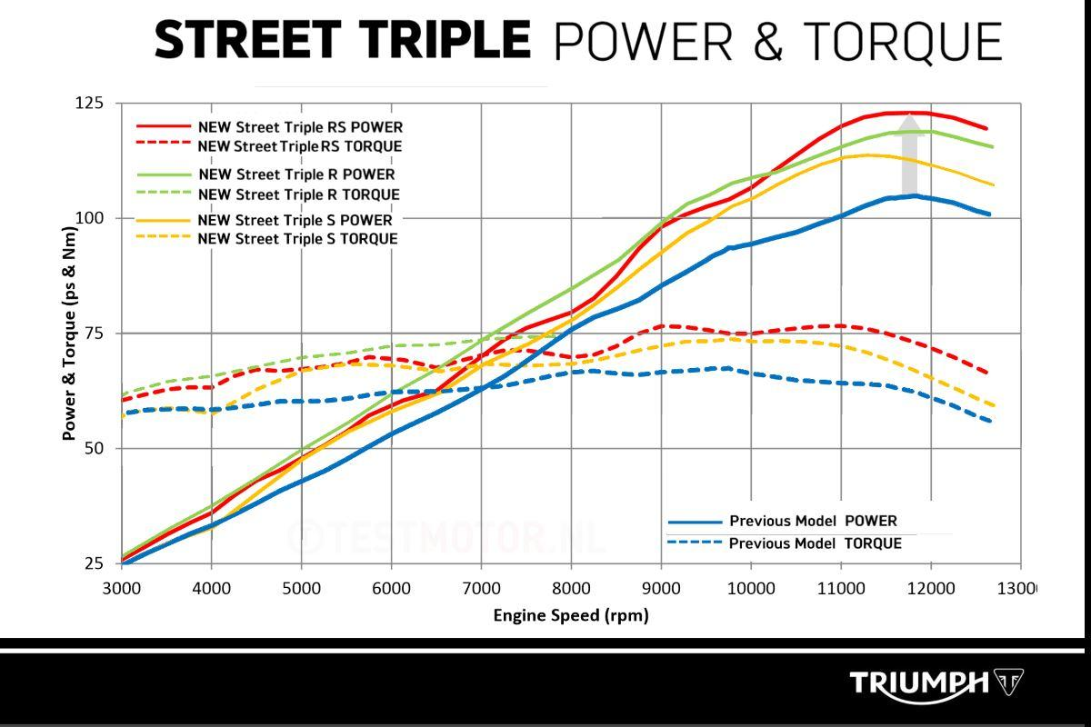 Triumph Street Triple Power Idea Di Immagine Del Motociclo